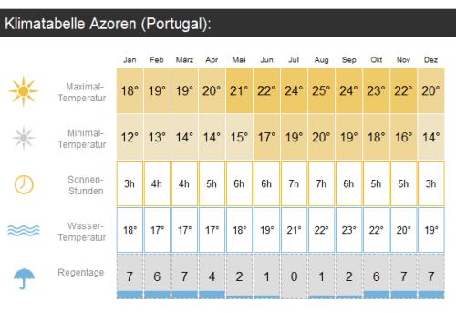 Ferienhaus Azoren Klimatabelle
